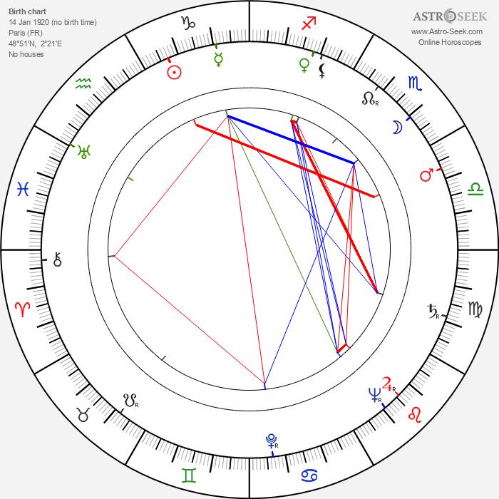 Jean Halain - Astrology Natal Birth Chart