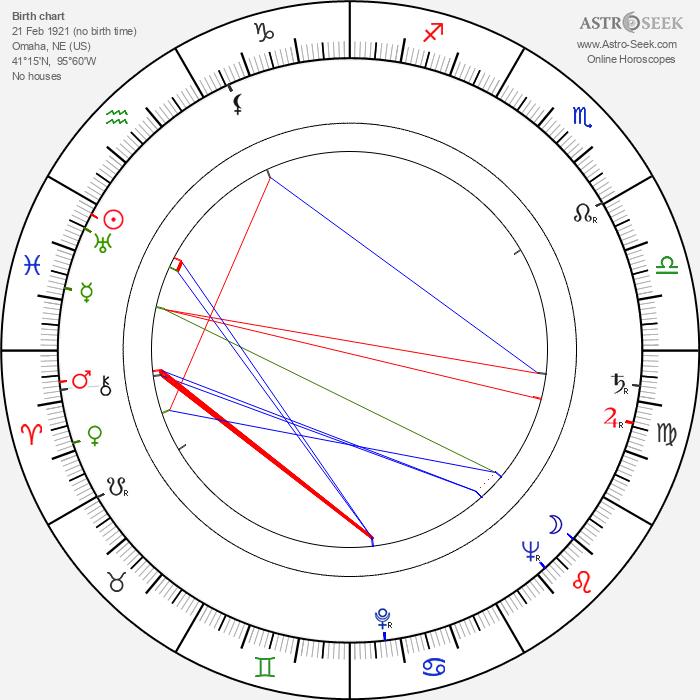Jean Heather - Astrology Natal Birth Chart