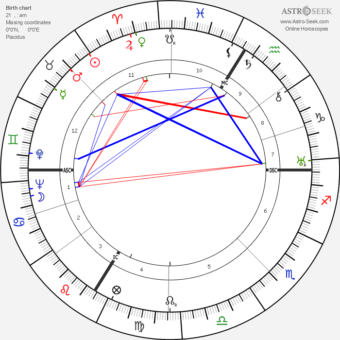 Jean Helion - Astrology Natal Birth Chart