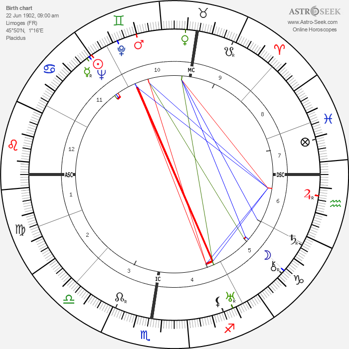 Jean Henri Deglane - Astrology Natal Birth Chart