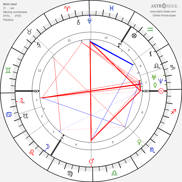 Jean Henri Fabre - Astrology Natal Birth Chart