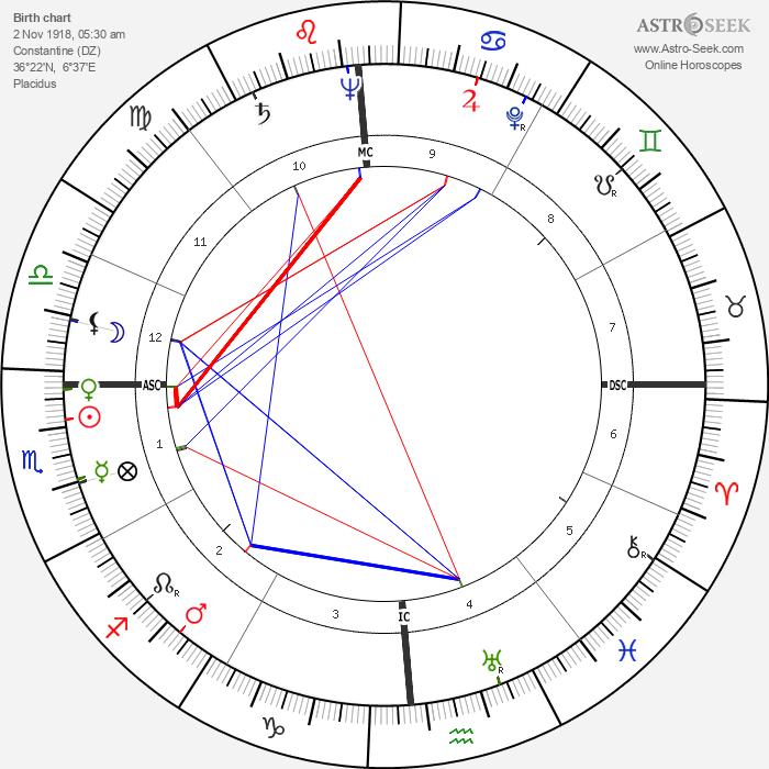 Jean Henri Servier - Astrology Natal Birth Chart