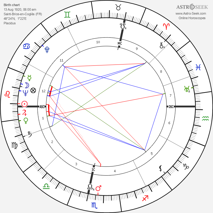 Jean Honore - Astrology Natal Birth Chart