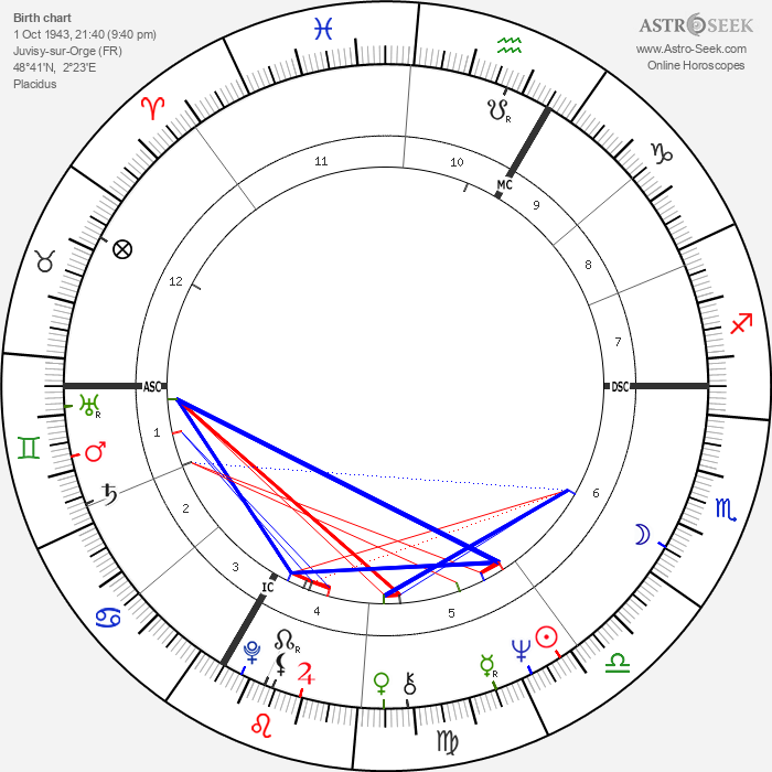 Jean-Jacques Annaud - Astrology Natal Birth Chart