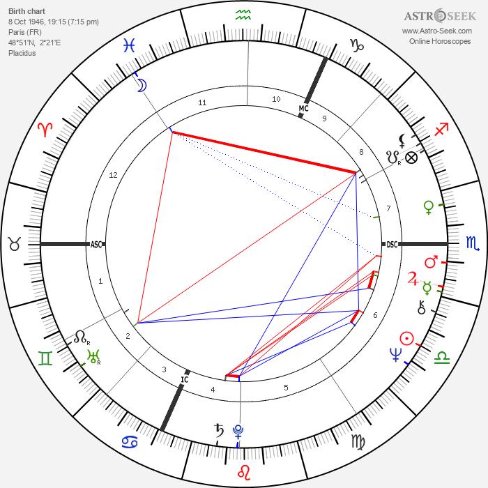 Jean-Jacques Beineix - Astrology Natal Birth Chart