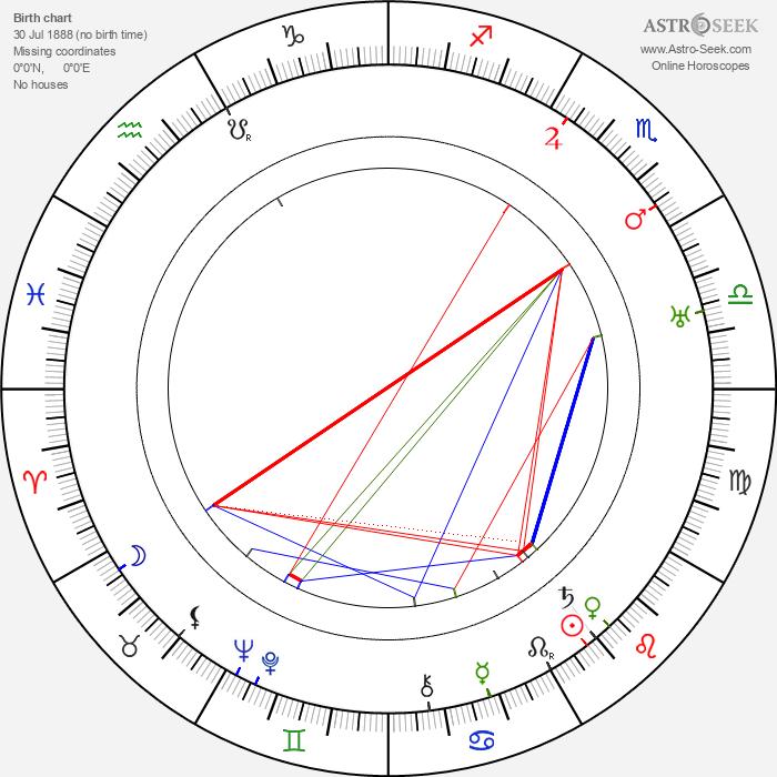 Jean-Jacques Bernard - Astrology Natal Birth Chart