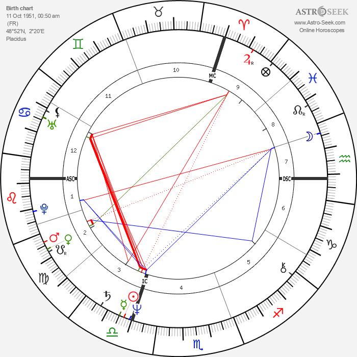 Jean-Jacques Goldman - Astrology Natal Birth Chart