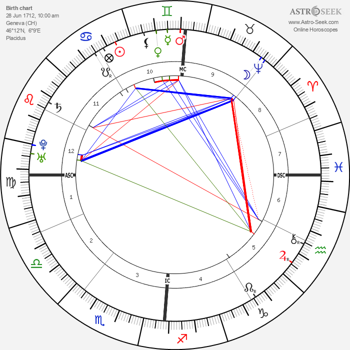 Jean-Jacques Rousseau - Astrology Natal Birth Chart