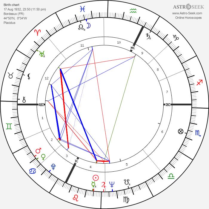 Jean-Jacques Sempé - Astrology Natal Birth Chart