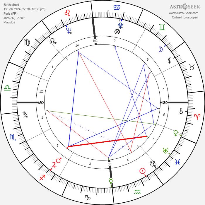 Jean Jacques Servan-Schreiber - Astrology Natal Birth Chart