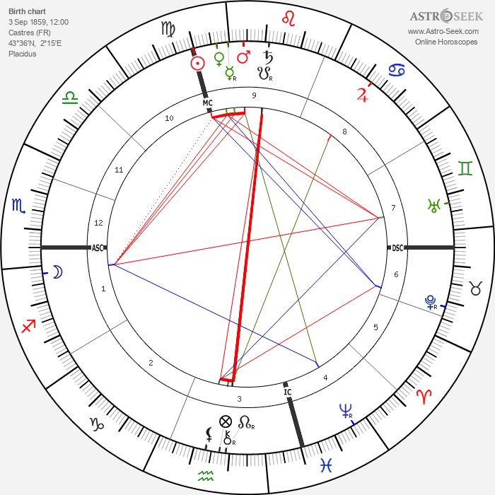 Jean Jaurès - Astrology Natal Birth Chart