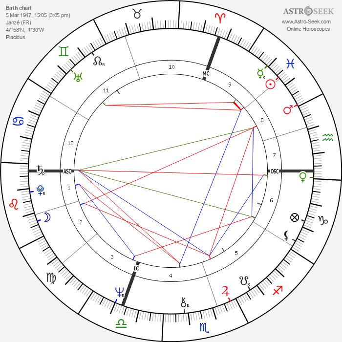 Jean Jouzel - Astrology Natal Birth Chart