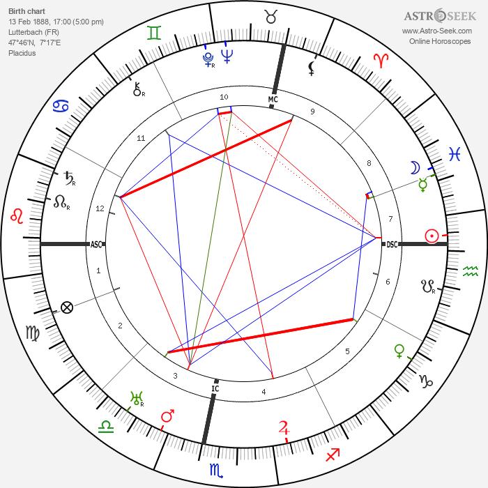 Jean-Julien Weber - Astrology Natal Birth Chart