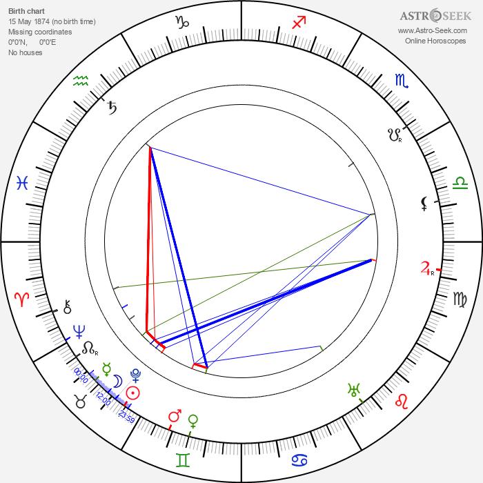 Jean Kemm - Astrology Natal Birth Chart