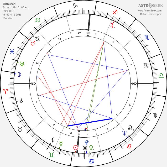 Jean Kerchbron - Astrology Natal Birth Chart