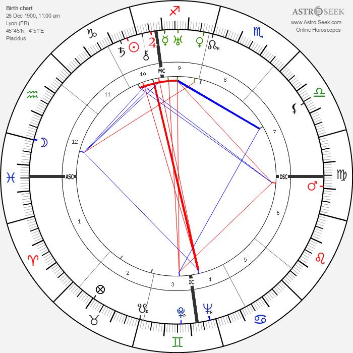 Jean Lacroix - Astrology Natal Birth Chart