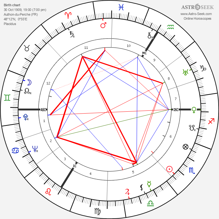 Jean Le Moal - Astrology Natal Birth Chart
