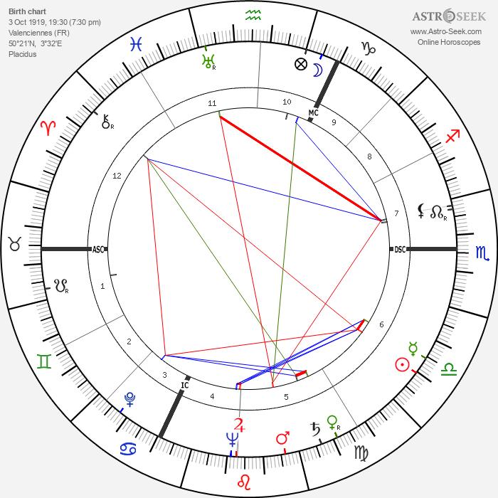 Jean Lefebvre - Astrology Natal Birth Chart