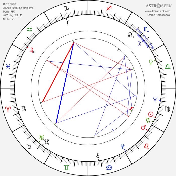 Jean Lescot - Astrology Natal Birth Chart