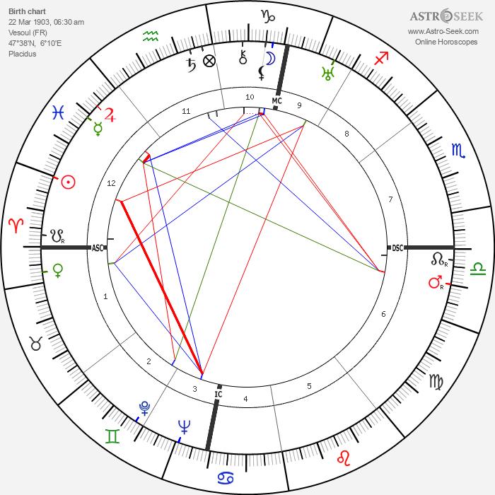Jean Lods - Astrology Natal Birth Chart