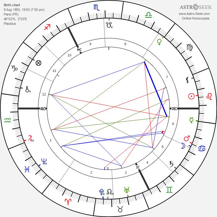 Jean Lorrain - Astrology Natal Birth Chart