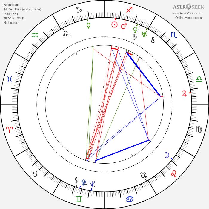 Jean-Louis Allibert - Astrology Natal Birth Chart