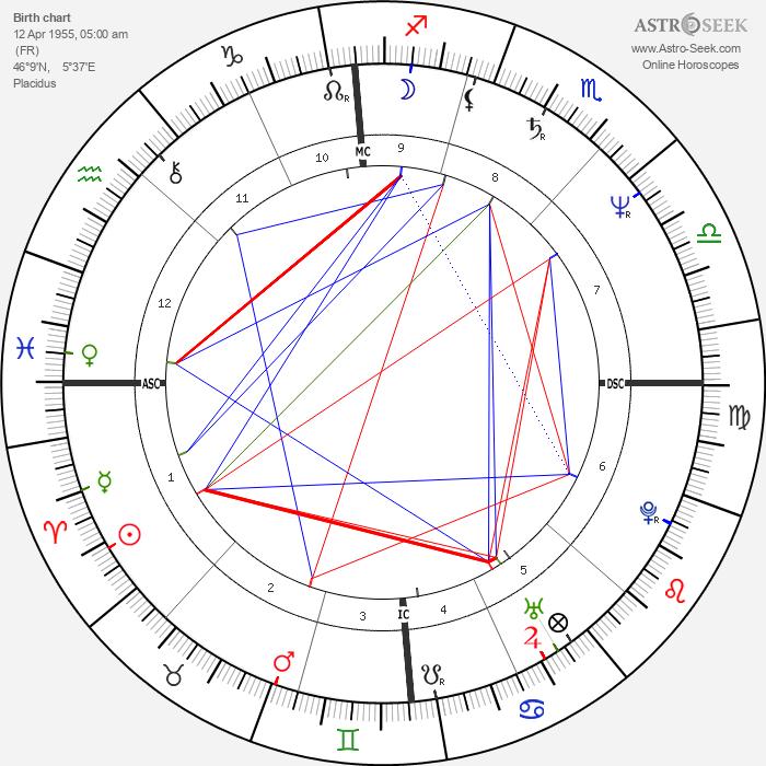 Jean-Louis Aubert - Astrology Natal Birth Chart