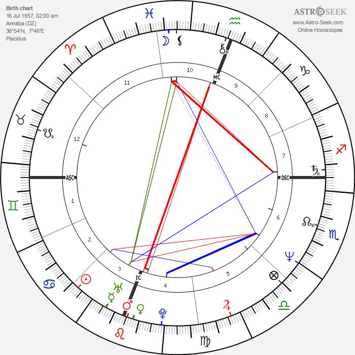 Jean-Louis Battistini - Astrology Natal Birth Chart