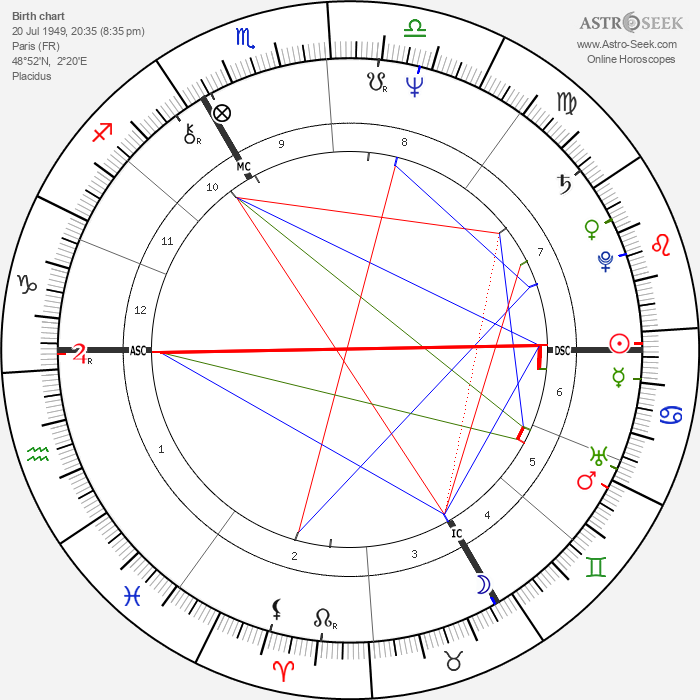Jean-Louis Cohen - Astrology Natal Birth Chart