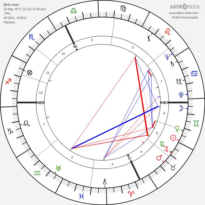 Jean-Louis Curtis - Astrology Natal Birth Chart