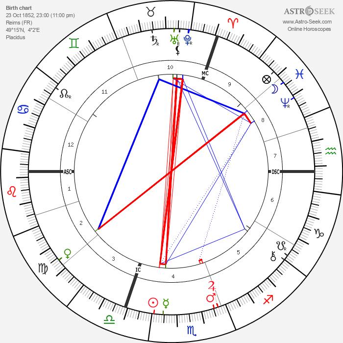 Jean-Louis Forain - Astrology Natal Birth Chart