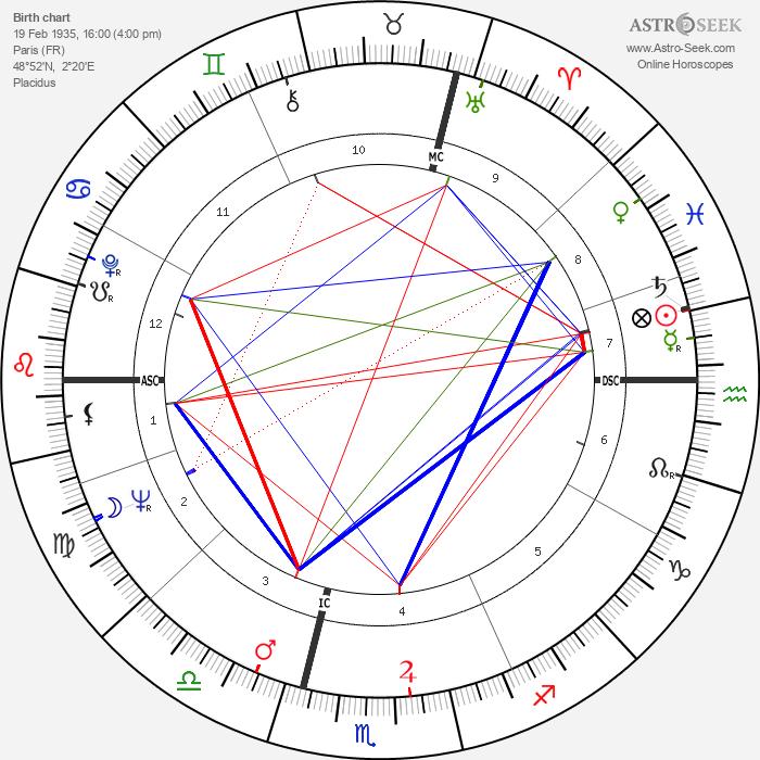 Jean-Louis Scherrer - Astrology Natal Birth Chart