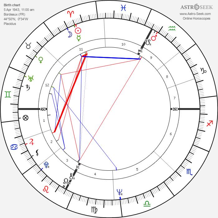 Jean-Louis Tauran - Astrology Natal Birth Chart