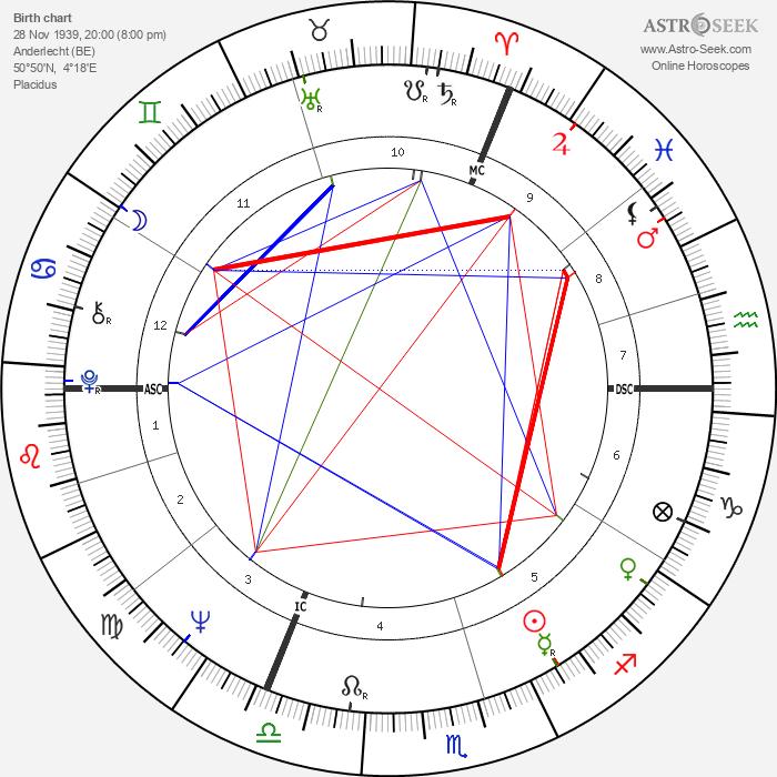 Jean-Louis Thys - Astrology Natal Birth Chart