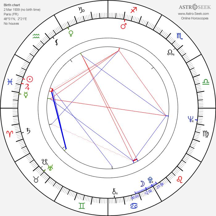 Jean-Louis van Belle - Astrology Natal Birth Chart