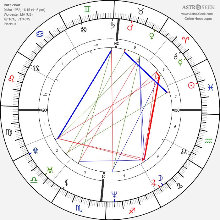 Jean Louisa Kelly - Astrology Natal Birth Chart