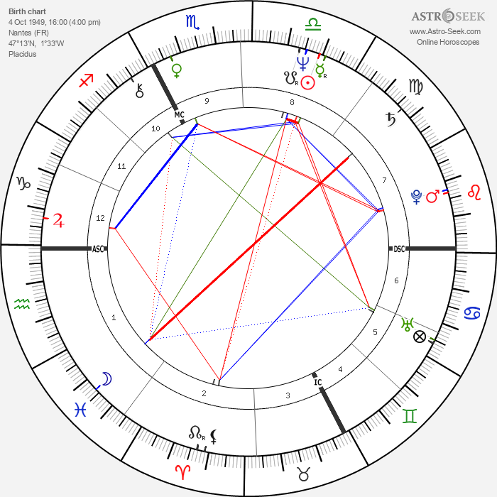 Jean-Loup Hubert - Astrology Natal Birth Chart