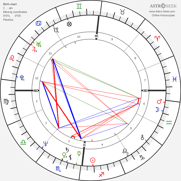 Jean-Luc Bennahmias - Astrology Natal Birth Chart