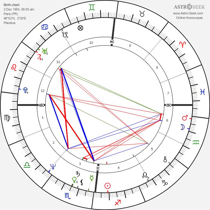 Jean-Luc Bennahmias - Astrology Natal Birth Chart