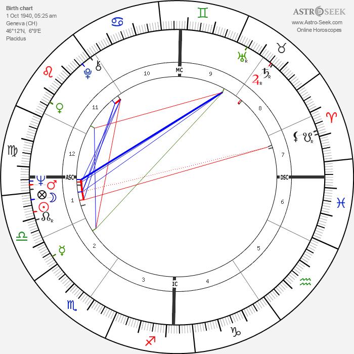 Jean-Luc Bideau - Astrology Natal Birth Chart