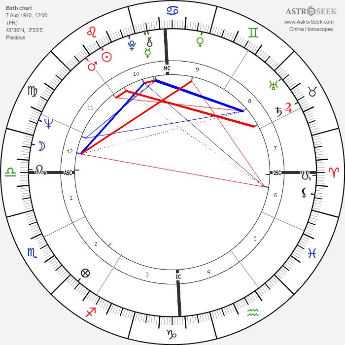 Jean-Luc Dehaene - Astrology Natal Birth Chart