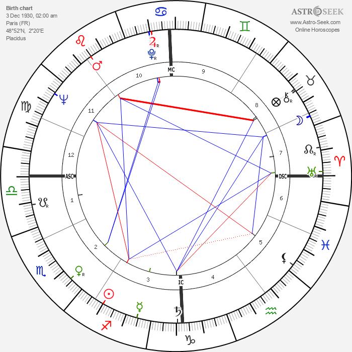 Jean-Luc Godard - Astrology Natal Birth Chart