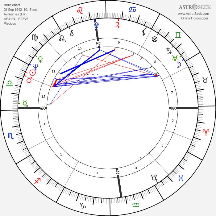 Jean-Luc Ponty - Astrology Natal Birth Chart