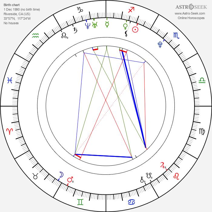 Jean-Luke Figueroa - Astrology Natal Birth Chart