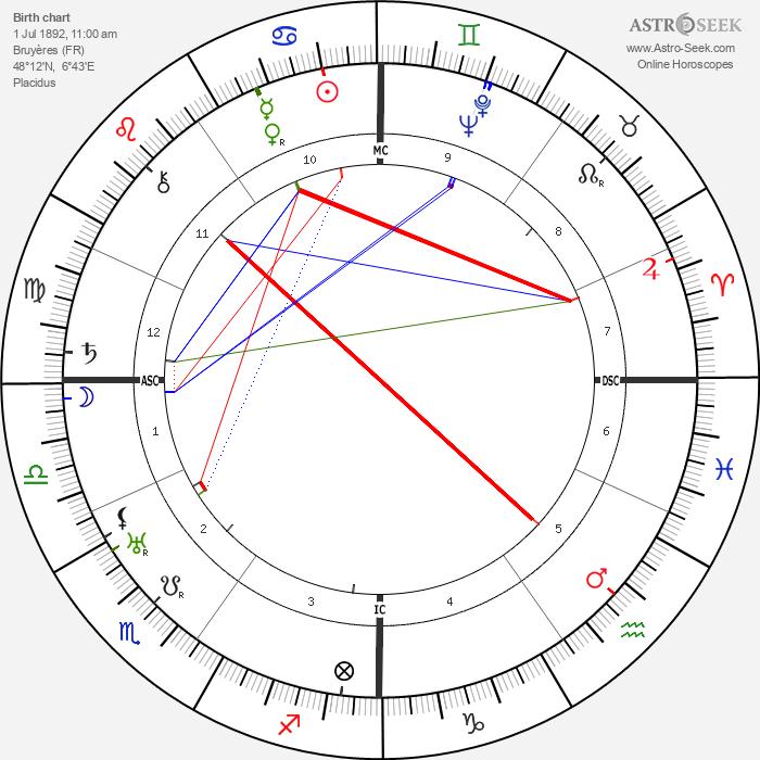 Jean Lurcat - Astrology Natal Birth Chart