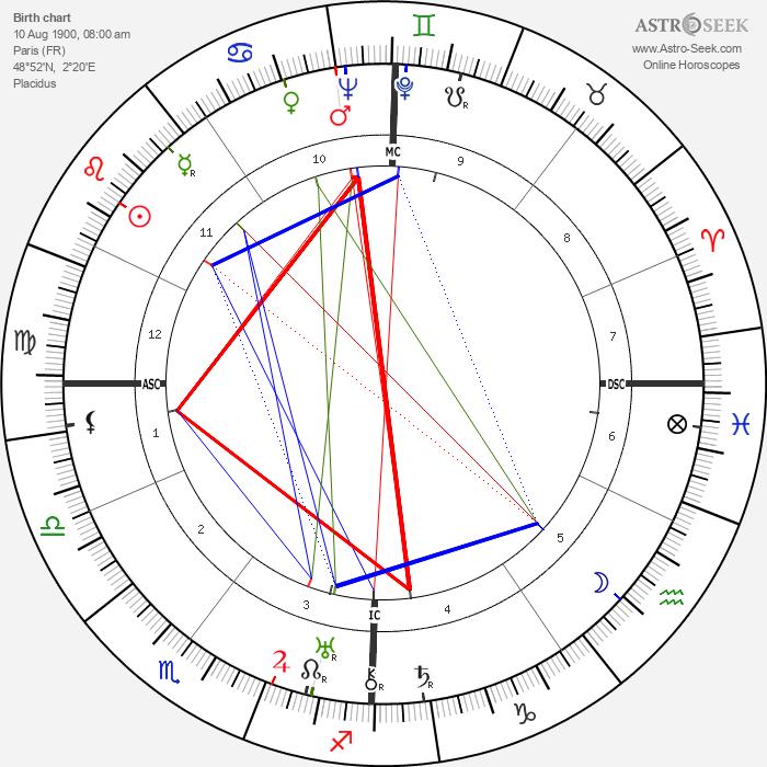 Jean Mantelet - Astrology Natal Birth Chart