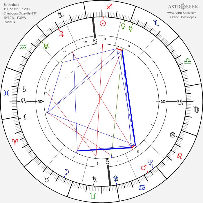 Jean Marais - Astrology Natal Birth Chart