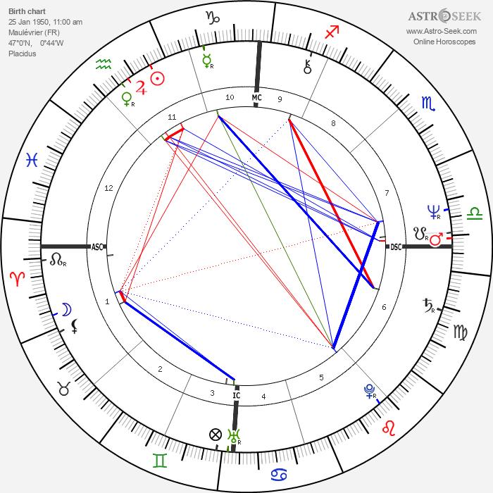 Jean Marc Ayrault - Astrology Natal Birth Chart