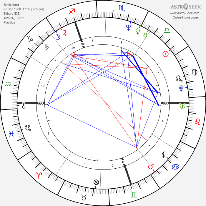 Jean-Marc Barr - Astrology Natal Birth Chart
