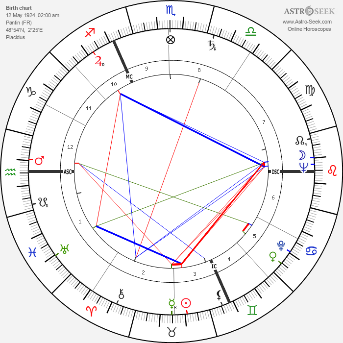 Jean-Marc Tennberg - Astrology Natal Birth Chart